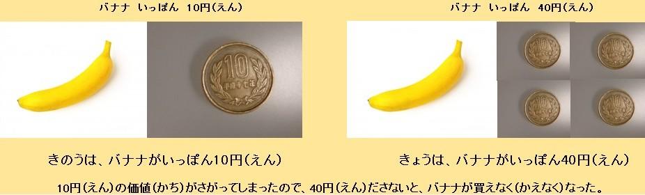 円安をバナナで説明
