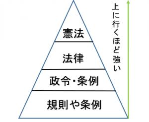 法のピラミッド