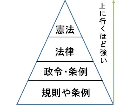法律の三角形