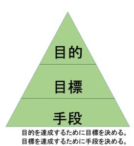 目的、目標、手段の関係性の三角形